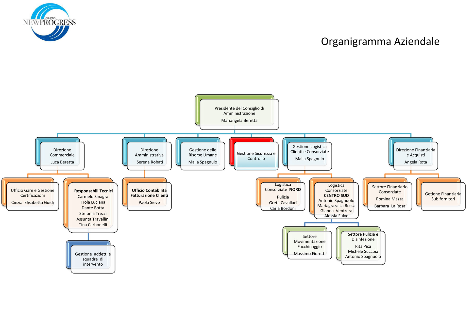 organigramma Gruppo New Progress